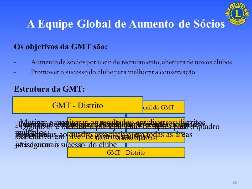 O que é a GMT e a GLT? 34 A Equipe Global de Aumento de Sócios e a Equipe de Liderança Global são estruturas de níveis múltiplos, com três metas básic