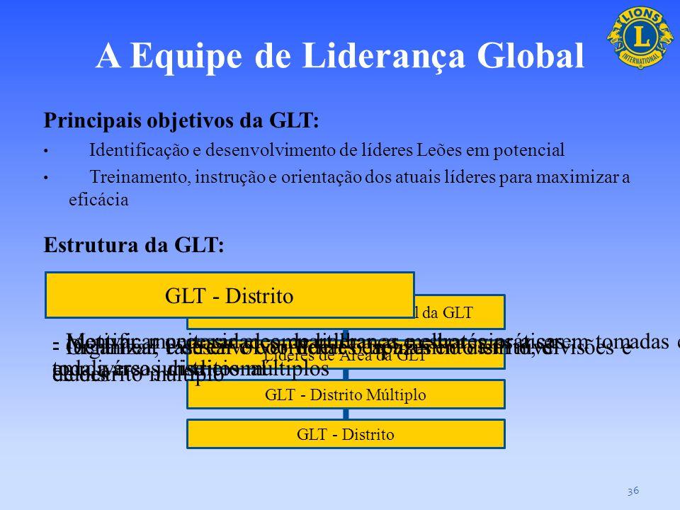 A Equipe Global de Aumento de Sócios Os objetivos da GMT são: Aumento de sócios por meio de recrutamento, abertura de novos clubes Promover o sucesso