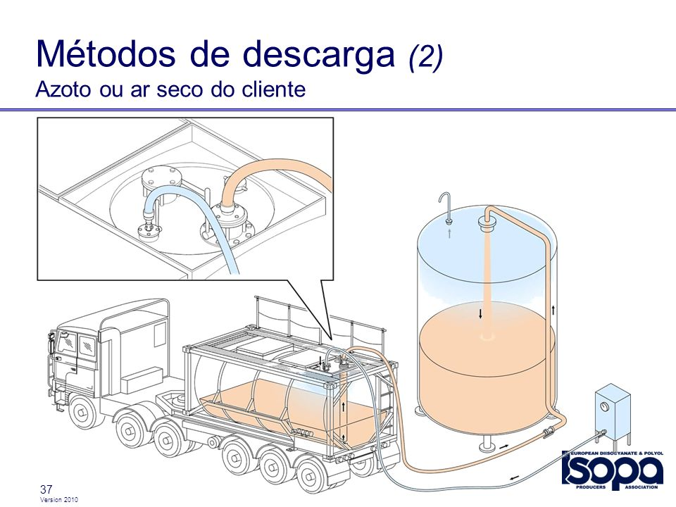 Version 2010 37 Métodos de descarga (2) Azoto ou ar seco do cliente