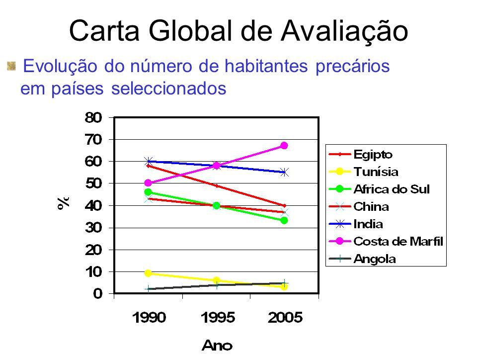 Carta Global de Avaliação Evolução do número de habitantes precários em países seleccionados