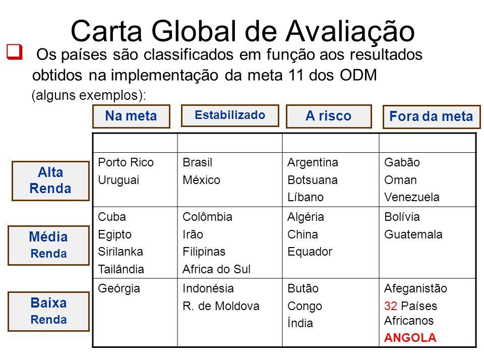 Carta Global de Avaliação Os países são classificados em função aos resultados obtidos na implementação da meta 11 dos ODM (alguns exemplos): Na meta
