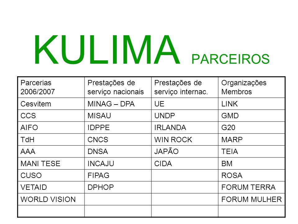 KULIMA PARCEIROS Parcerias 2006/2007 Prestações de serviço nacionais Prestações de serviço internac. Organizações Membros CesvitemMINAG – DPAUELINK CC