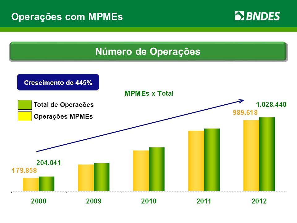 Operações com MPMEs Número de Operações Crescimento de 445% Total de Operações Operações MPMEs