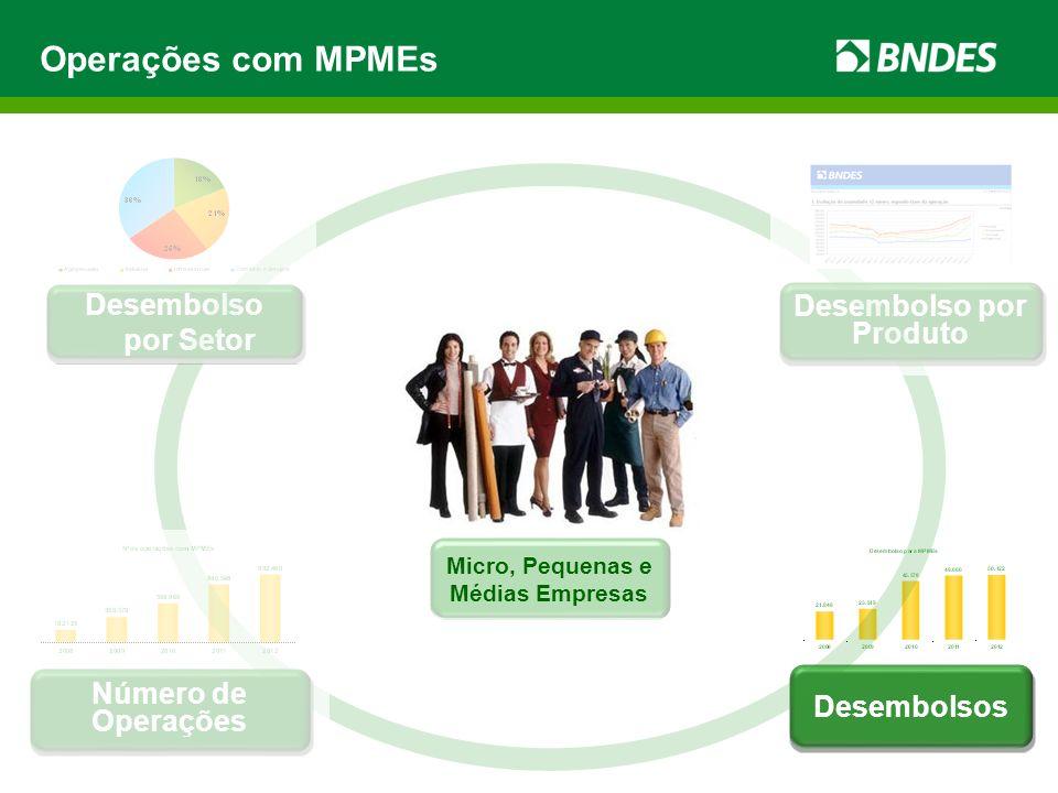 Operações com MPMEs Desembolsos Desembolso por Produto Desembolso por Setor Número de Operações Micro, Pequenas e Médias Empresas