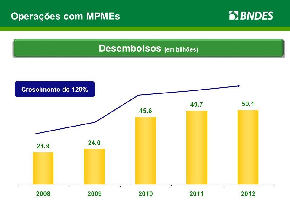 Operações com MPMEs Desembolsos (em bilhões) Crescimento de 129%