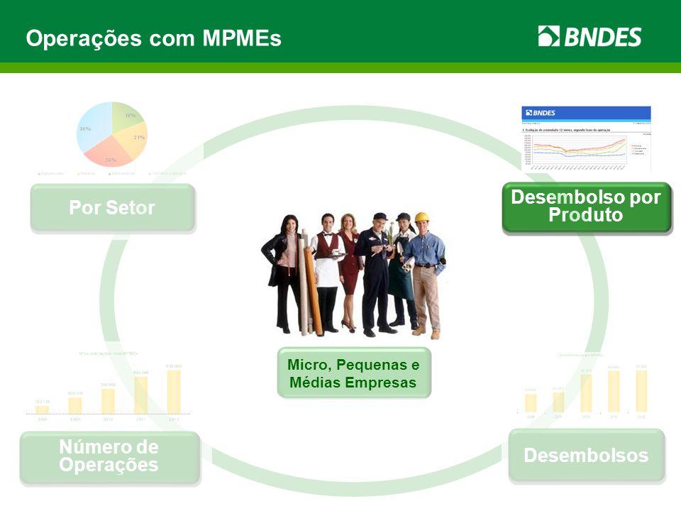 Operações com MPMEs Desembolsos Desembolso por Produto Por Setor Número de Operações Micro, Pequenas e Médias Empresas