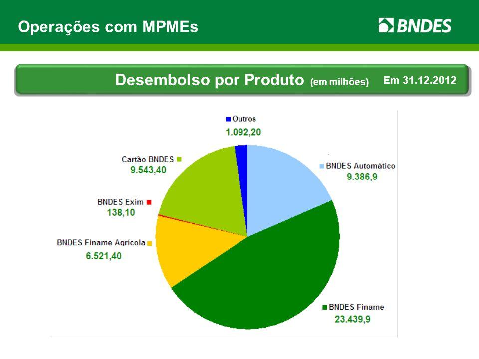 Operações com MPMEs Desembolso por Produto (em milhões) Em 31.12.2012