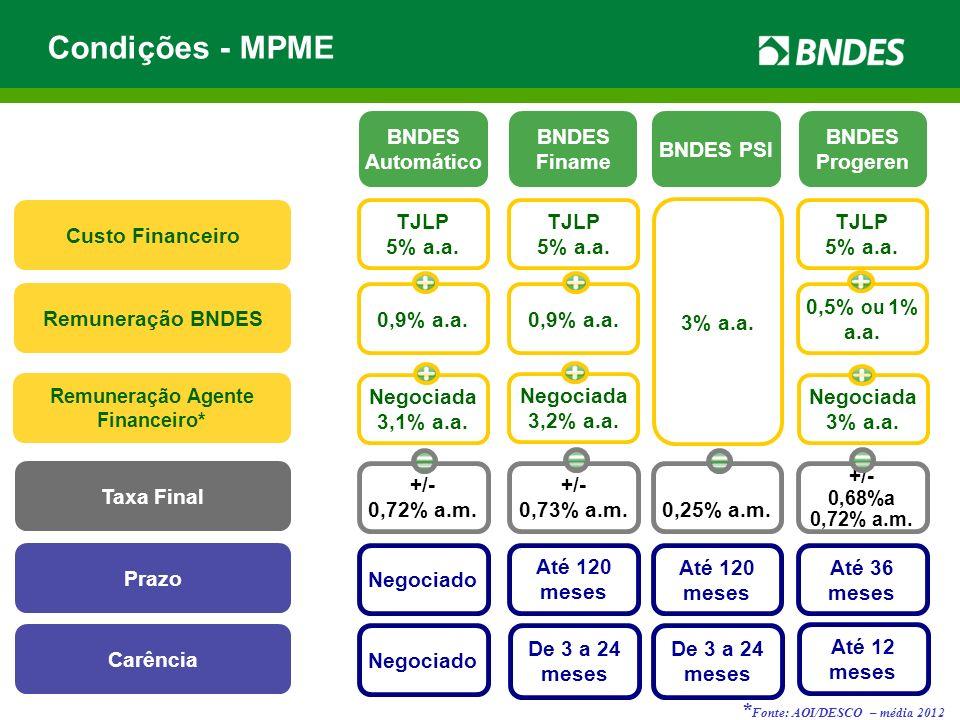Condições - MPME * Fonte: AOI/DESCO – média 2012 BNDES Automático BNDES Finame BNDES PSI BNDES Progeren Custo Financeiro Remuneração BNDES Remuneração