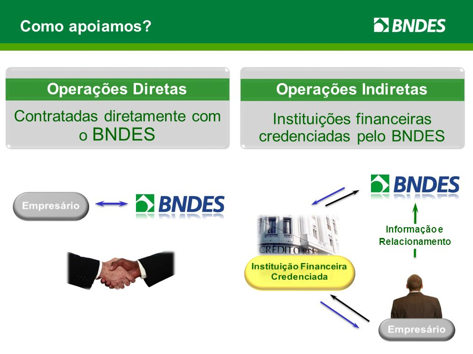 Instituições financeiras credenciadas pelo BNDES Contratadas diretamente com o BNDES Como apoiamos? Operações Diretas Operações Indiretas Informação e