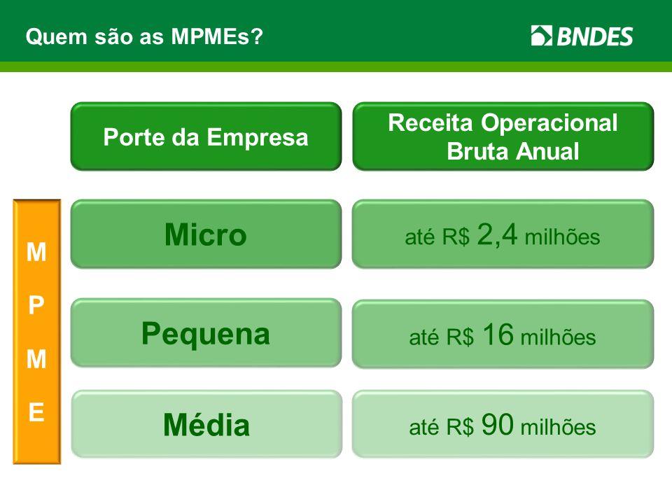 Quem são as MPMEs? MPMEMPME Porte da Empresa Receita Operacional Bruta Anual Micro Pequena Média até R$ 2,4 milhões até R$ 16 milhões até R$ 90 milhõe