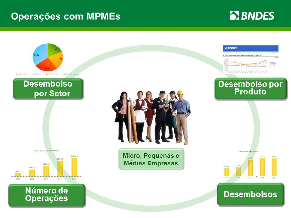 Desembolsos para MPMEs - 2012 Desembolso R$ 2.4 bilhões 5% do total