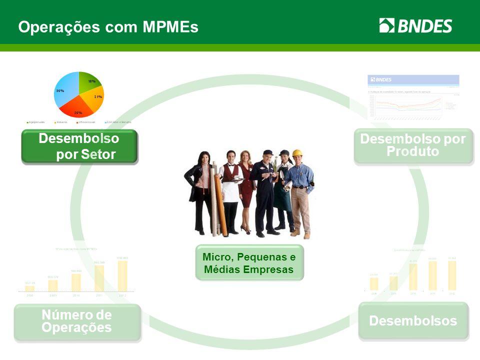 Operações com MPMEs Desembolso por Setor (em bilhões) Em 31.12.2012