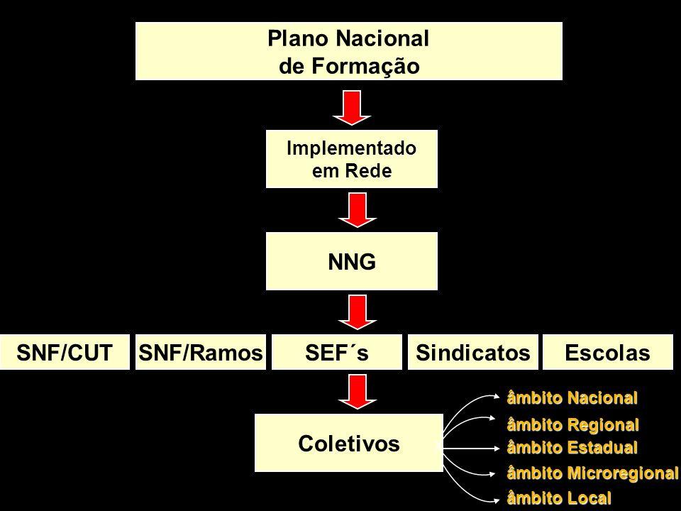 Plano Nacional de Formação Implementado em Rede NNG SNF/CUTSNF/RamosSEF´sSindicatosEscolas Coletivos âmbito Microregional âmbito Regional âmbito Nacio