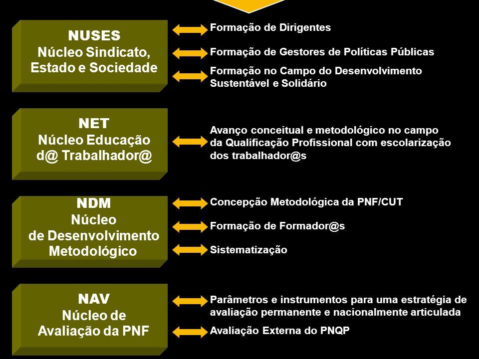 NET Núcleo Educação d@ Trabalhador@ NDM Núcleo de Desenvolvimento Metodológico NAV Núcleo de Avaliação da PNF NUSES Núcleo Sindicato, Estado e Socieda