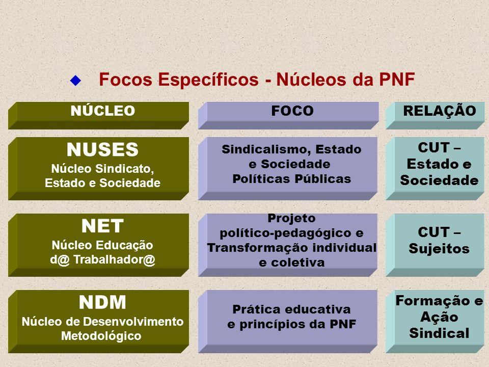 Focos Específicos - Núcleos da PNF NET Núcleo Educação d@ Trabalhador@ NDM Núcleo de Desenvolvimento Metodológico NUSES Núcleo Sindicato, Estado e Soc