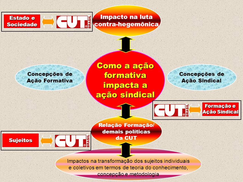 Como a ação formativa impacta a ação sindical Impacto na luta contra-hegemônica Relação Formação/ demais políticas da CUT Impactos na transformação do