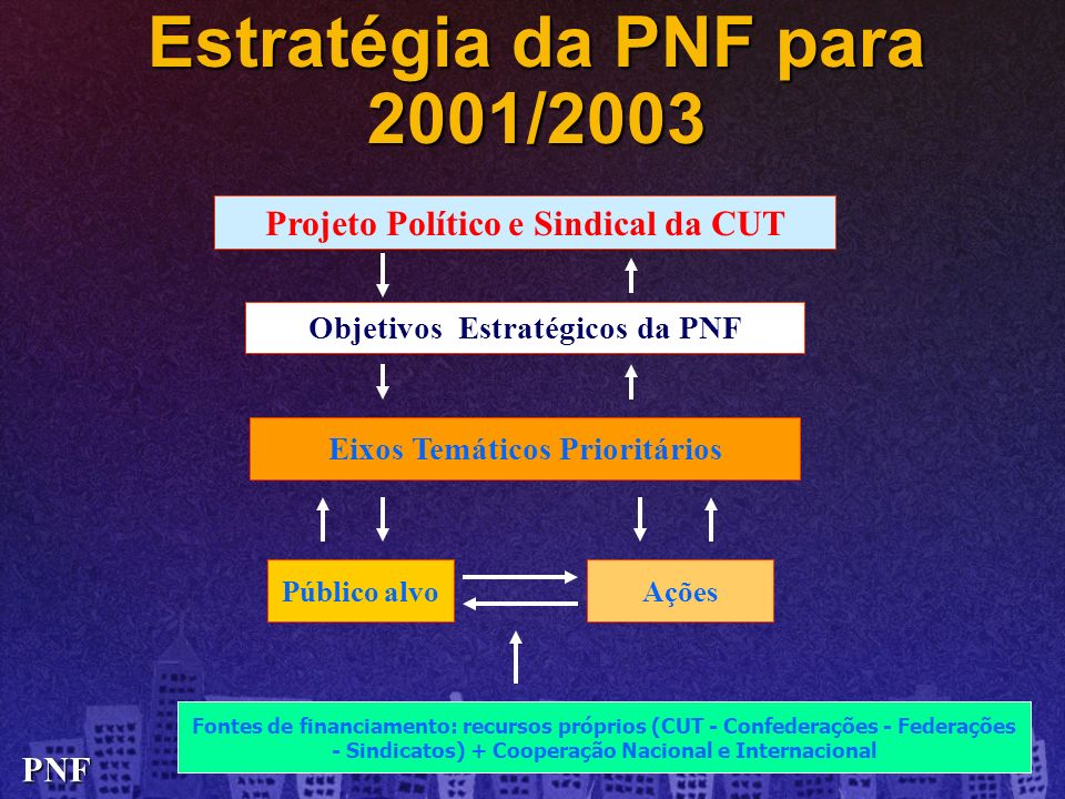 Estratégia da PNF para 2001/2003 Projeto Político e Sindical da CUT Eixos Temáticos Prioritários Público alvoAções Fontes de financiamento: recursos p