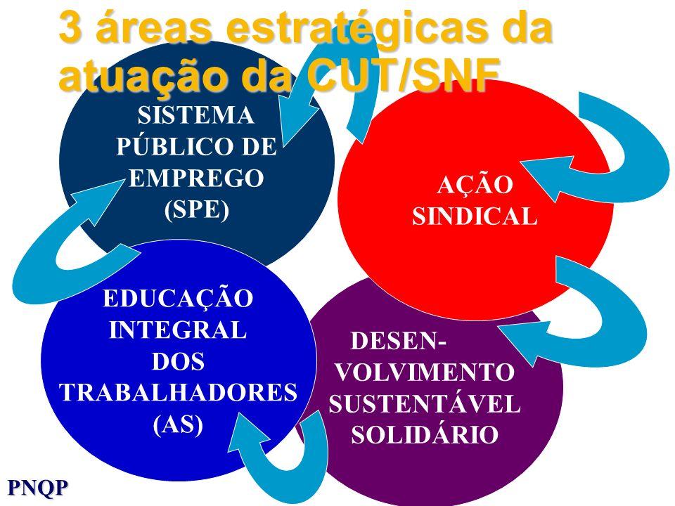 SISTEMA PÚBLICO DE EMPREGO (SPE) DESEN- VOLVIMENTO SUSTENTÁVEL SOLIDÁRIO AÇÃO SINDICAL 3 áreas estratégicas da atuação da CUT/SNF PNQP EDUCAÇÃO INTEGR