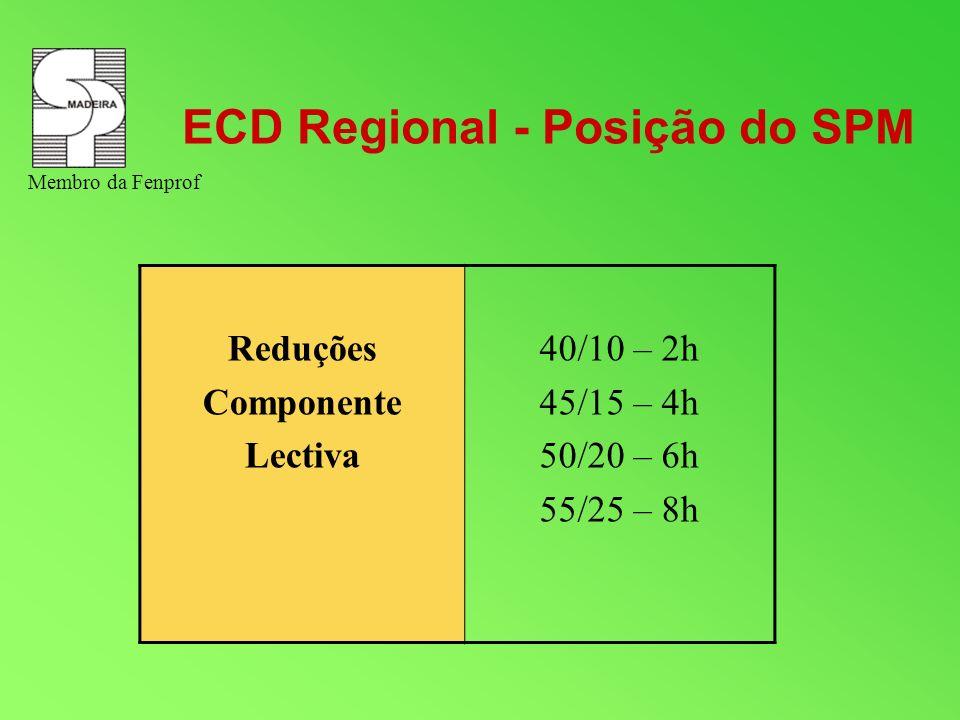 ECD Regional - Posição do SPM Reduções Componente Lectiva 40/10 – 2h 45/15 – 4h 50/20 – 6h 55/25 – 8h Membro da Fenprof