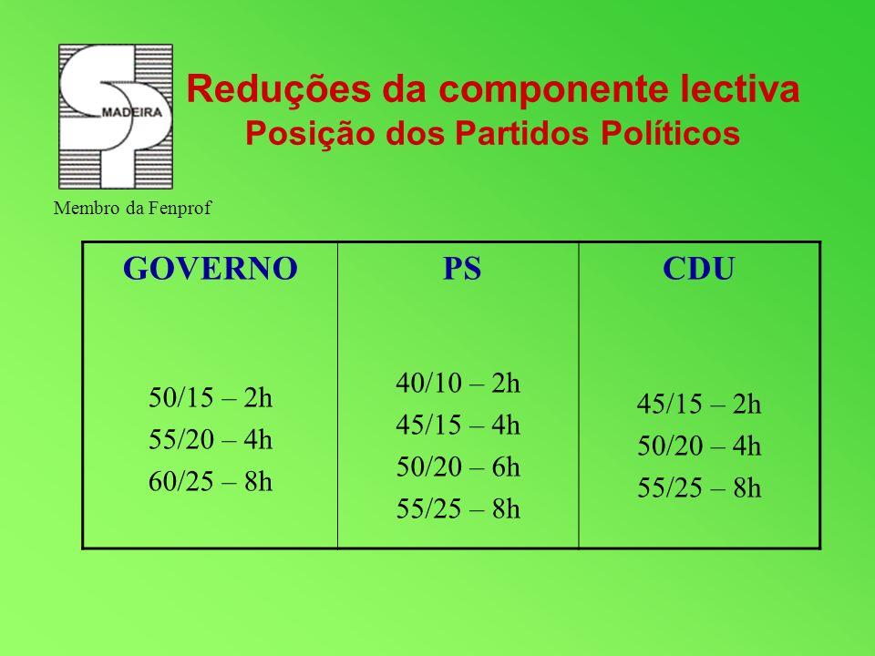 GOVERNO 50/15 – 2h 55/20 – 4h 60/25 – 8h PS 40/10 – 2h 45/15 – 4h 50/20 – 6h 55/25 – 8h CDU 45/15 – 2h 50/20 – 4h 55/25 – 8h Reduções da componente le
