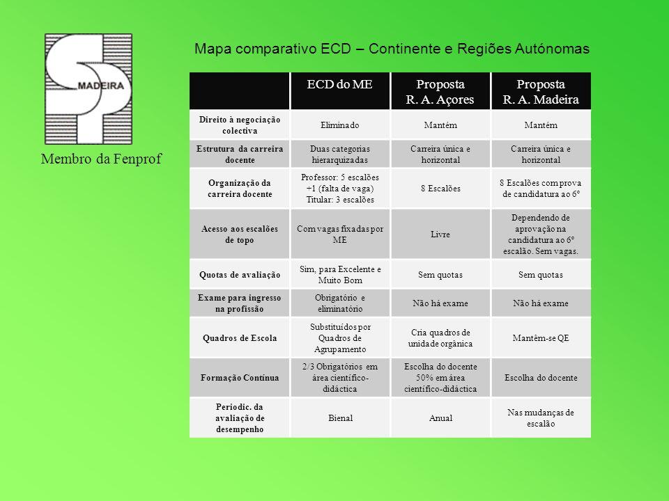Mapa comparativo ECD – Continente e Regiões Autónomas ECD do MEProposta R. A. Açores Proposta R. A. Madeira Direito à negociação colectiva EliminadoMa
