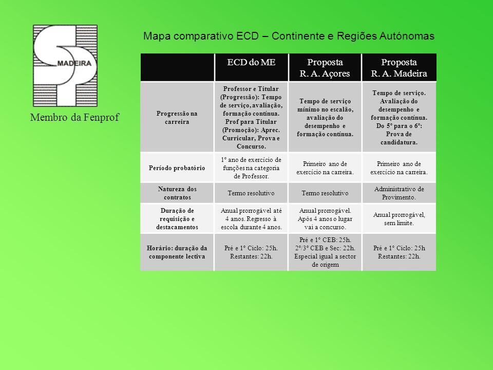 Membro da Fenprof Mapa comparativo ECD – Continente e Regiões Autónomas Progressão na carreira Professor e Titular (Progressão): Tempo de serviço, ava