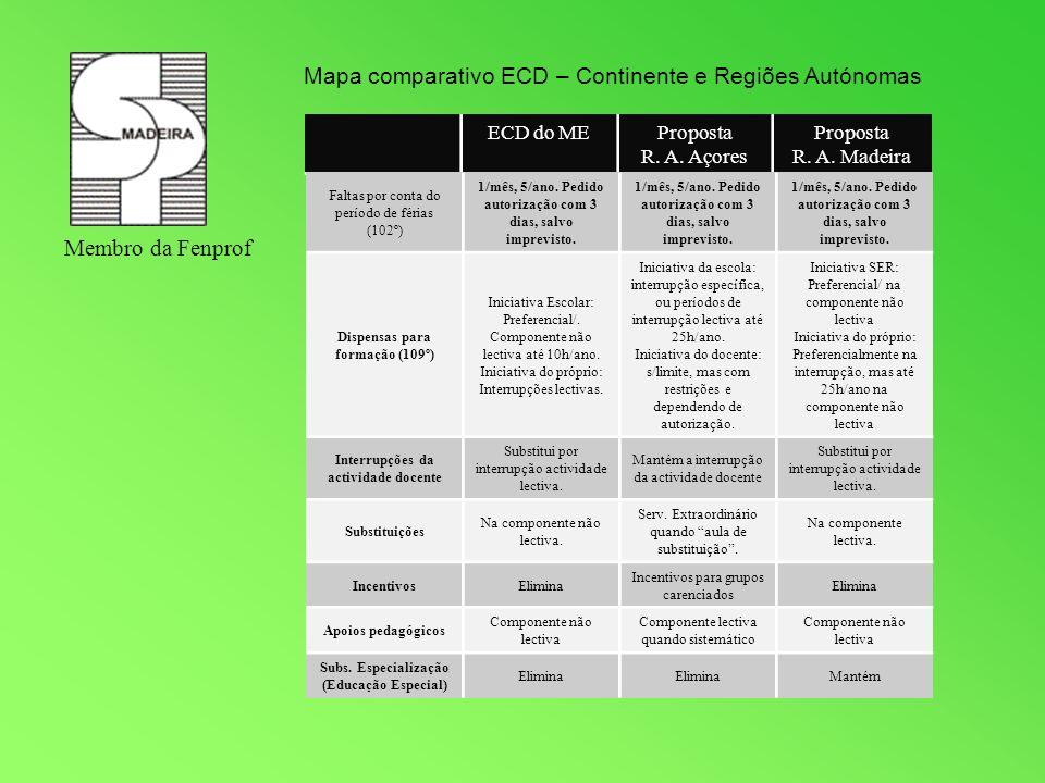 Membro da Fenprof Mapa comparativo ECD – Continente e Regiões Autónomas ECD do MEProposta R. A. Açores Proposta R. A. Madeira Faltas por conta do perí