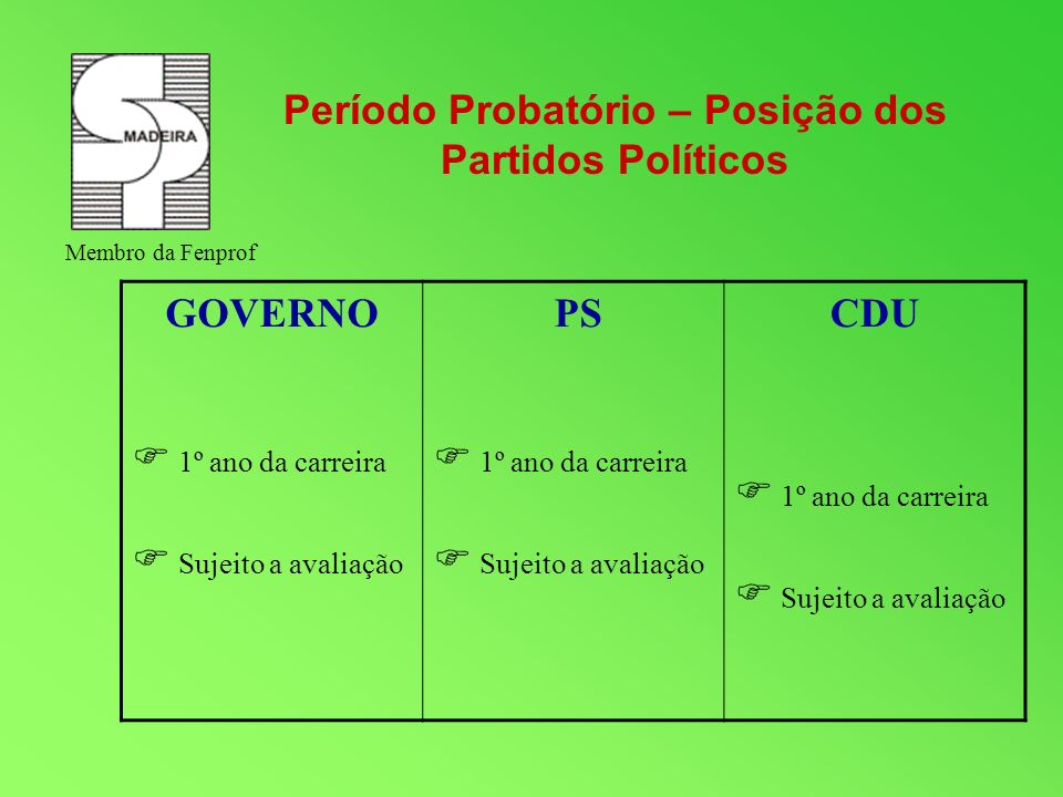 GOVERNO 50/15 – 2h 55/20 – 4h 60/25 – 8h PS 40/10 – 2h 45/15 – 4h 50/20 – 6h 55/25 – 8h CDU 45/15 – 2h 50/20 – 4h 55/25 – 8h Reduções da componente lectiva Posição dos Partidos Políticos