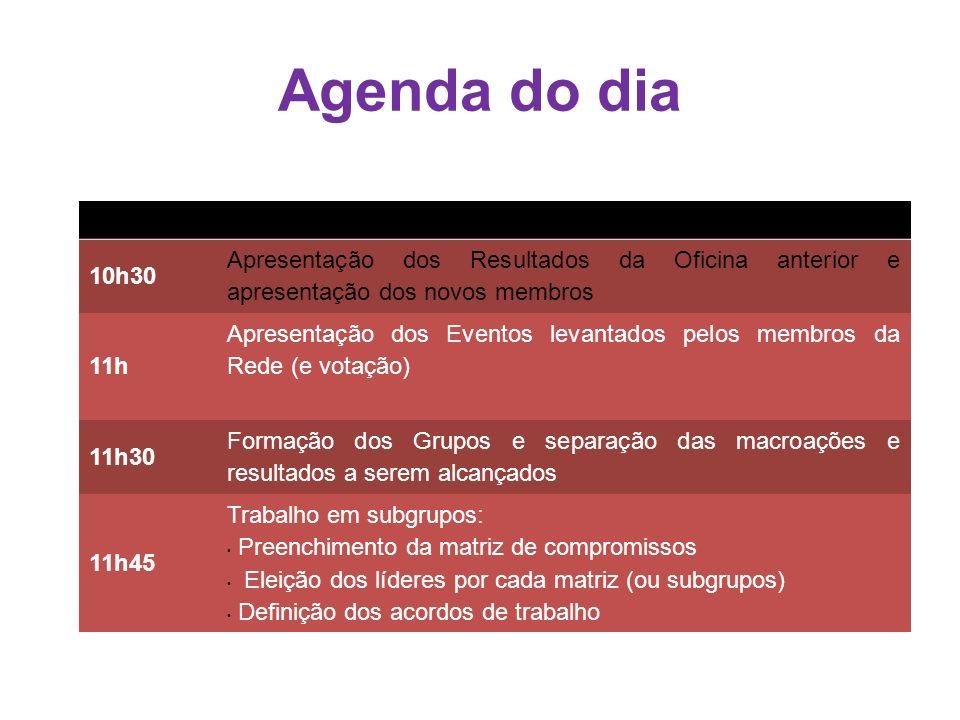 Agenda do dia HorárioAtividade 10h30 Apresentação dos Resultados da Oficina anterior e apresentação dos novos membros 11h Apresentação dos Eventos lev