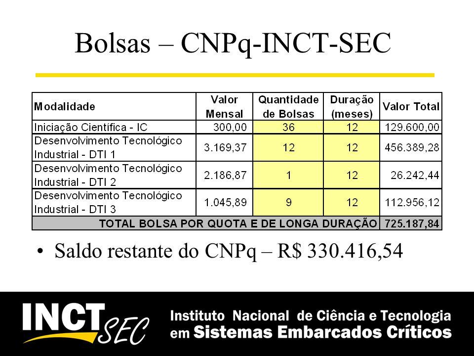 Bolsas – CNPq-INCT-SEC Saldo restante do CNPq – R$ 330.416,54