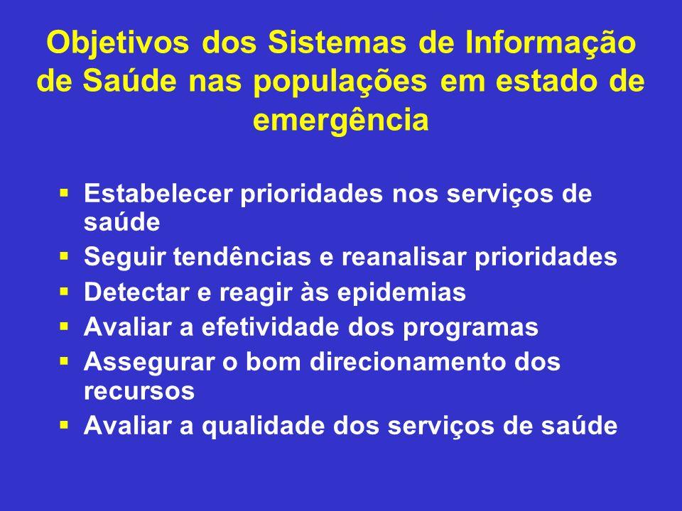 Objetivos dos Sistemas de Informação de Saúde nas populações em estado de emergência Estabelecer prioridades nos serviços de saúde Seguir tendências e