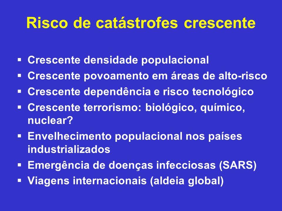 Risco de catástrofes crescente Crescente densidade populacional Crescente povoamento em áreas de alto-risco Crescente dependência e risco tecnológico