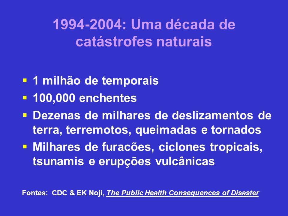 Fatores que contribuem para uma maior intensidade das catástrofes Vulnerabilidade humana devido a pobreza e a desigualdade social Degradação ambiental Rápida expansão demográfica, especialmente entre os mais pobres Fontes: CDC & EK Noji, The Public Health Consequences of Disaster