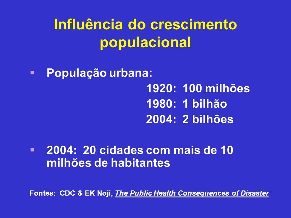 Influência do crescimento populacional População urbana: 1920: 100 milhões 1980: 1 bilhão 2004: 2 bilhões 2004: 20 cidades com mais de 10 milhões de h