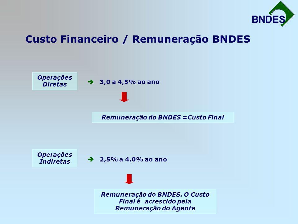 Custo Financeiro / Remuneração BNDES Fortalecimento da Infra-Estrutura BNDES Operações Diretas 3,0 a 4,5% ao ano Remuneração do BNDES =Custo Final Ope