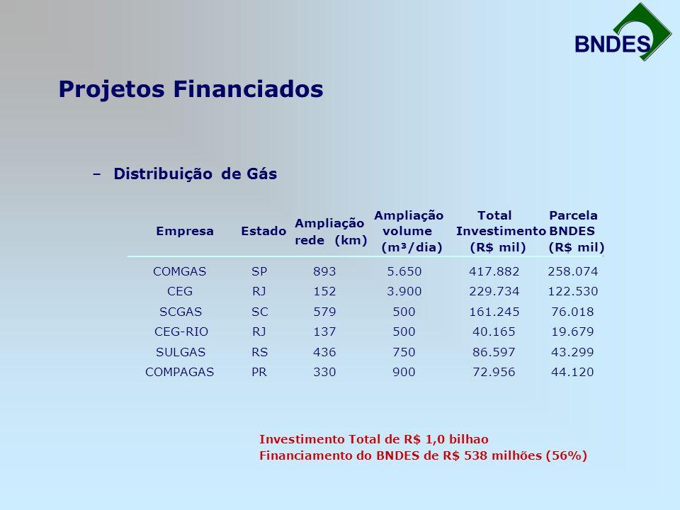 Projetos Financiados Fortalecimento da Infra-Estrutura BNDES –Distribuição de Gás EmpresaEstado Ampliação rede (km) Ampliação volume (m³/dia) Total In