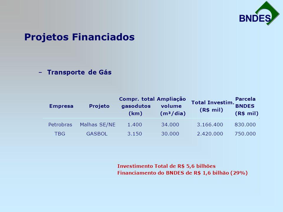 Projetos Financiados Fortalecimento da Infra-Estrutura BNDES –Transporte de Gás EmpresaProjeto Compr. total gasodutos (km) Ampliação volume (m³/dia) T