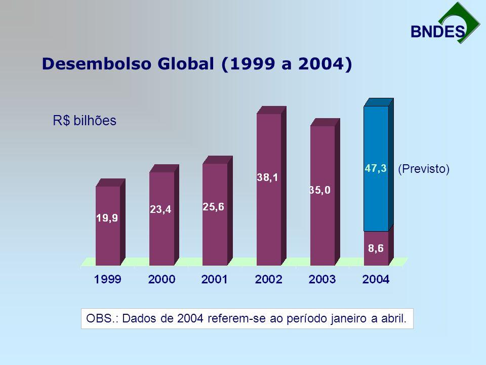 Desembolso Global (1999 a 2004) Fortalecimento da Infra-Estrutura BNDES R$ bilhões OBS.: Dados de 2004 referem-se ao período janeiro a abril. (Previst