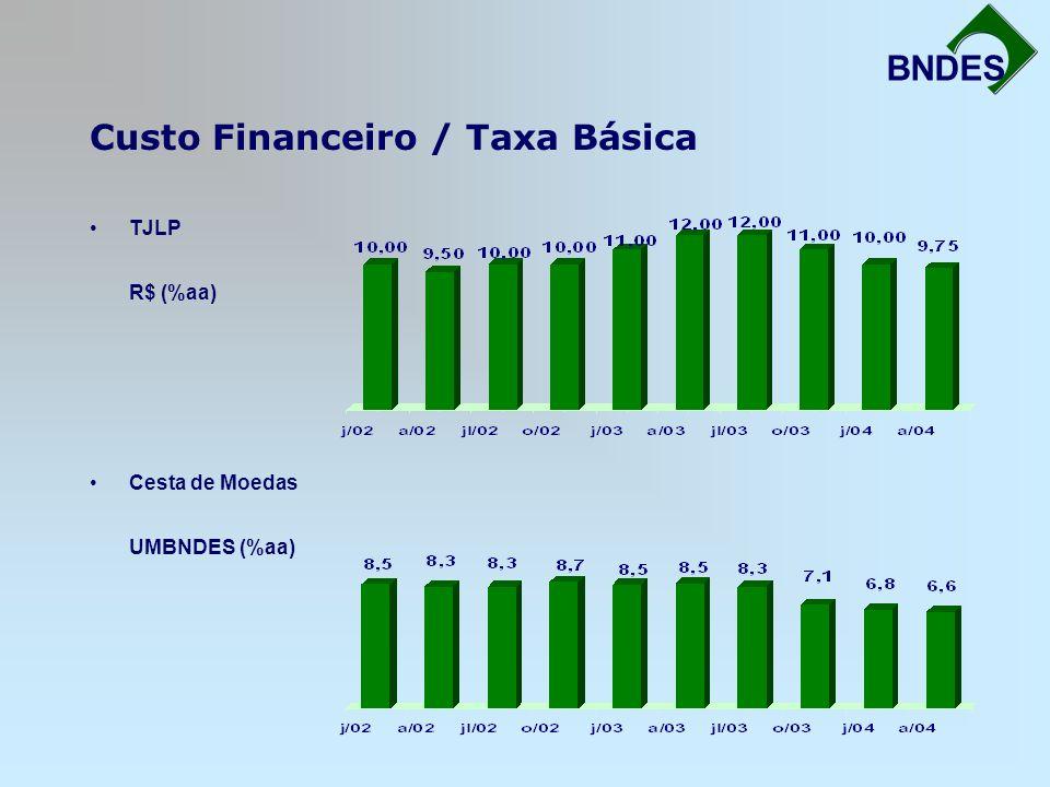Custo Financeiro / Taxa Básica Fortalecimento da Infra-Estrutura BNDES TJLP R$ (%aa) Cesta de Moedas UMBNDES (%aa)