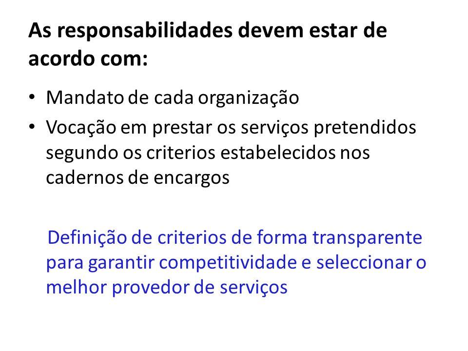 As responsabilidades devem estar de acordo com: Mandato de cada organização Vocação em prestar os serviços pretendidos segundo os criterios estabeleci