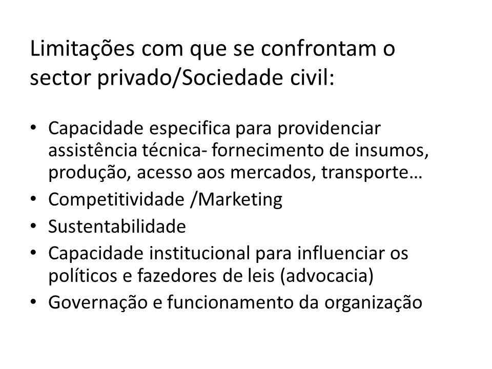 Limitações com que se confrontam o sector privado/Sociedade civil: Capacidade especifica para providenciar assistência técnica- fornecimento de insumo