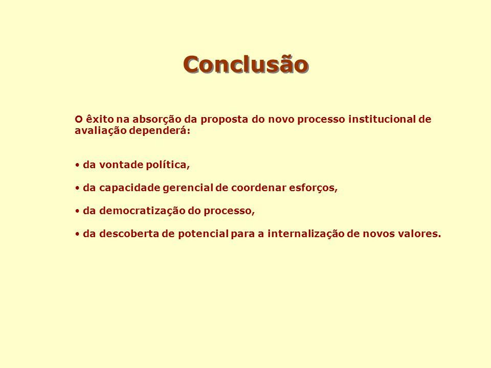 Conclusão O êxito na absorção da proposta do novo processo institucional de avaliação dependerá: da vontade política, da capacidade gerencial de coord