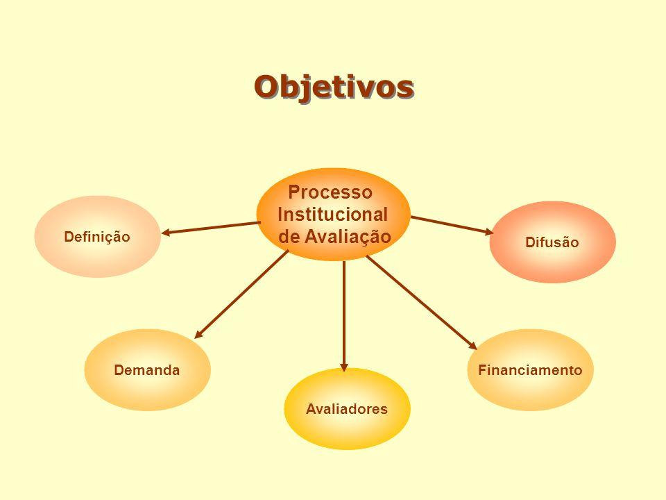 Objetivos Processo Institucional de Avaliação Financiamento Difusão Definição Avaliadores Demanda
