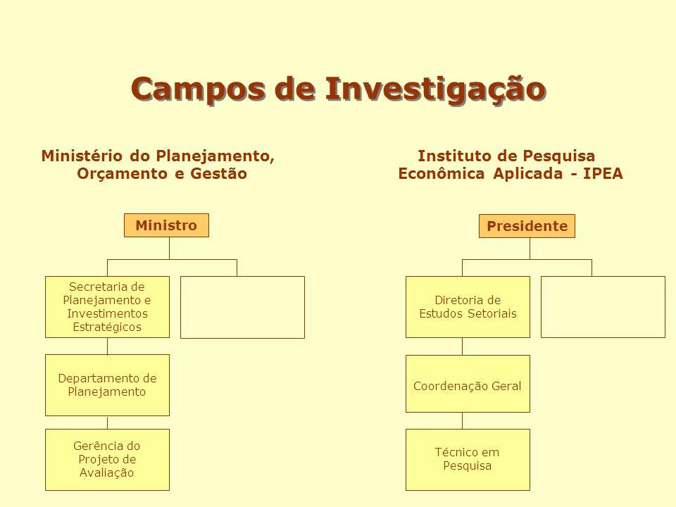 Campos de Investigação Ministério do Planejamento, Orçamento e Gestão Ministro Secretaria de Planejamento e Investimentos Estratégicos Departamento de