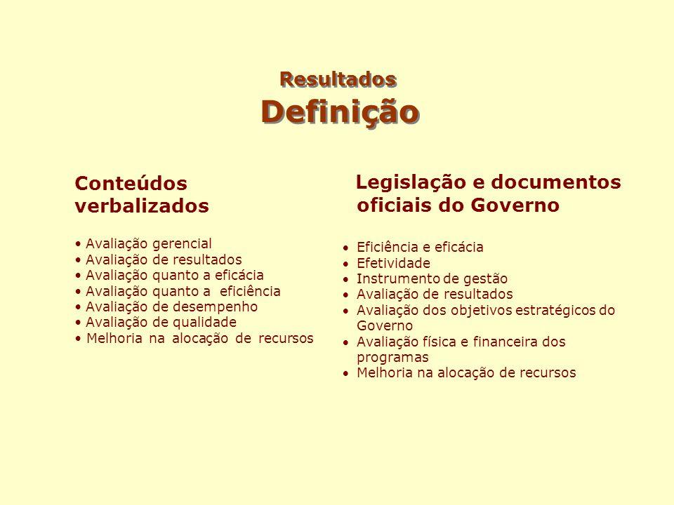 Resultados Definição Conteúdos verbalizados Avaliação gerencial Avaliação de resultados Avaliação quanto a eficácia Avaliação quanto a eficiência Aval