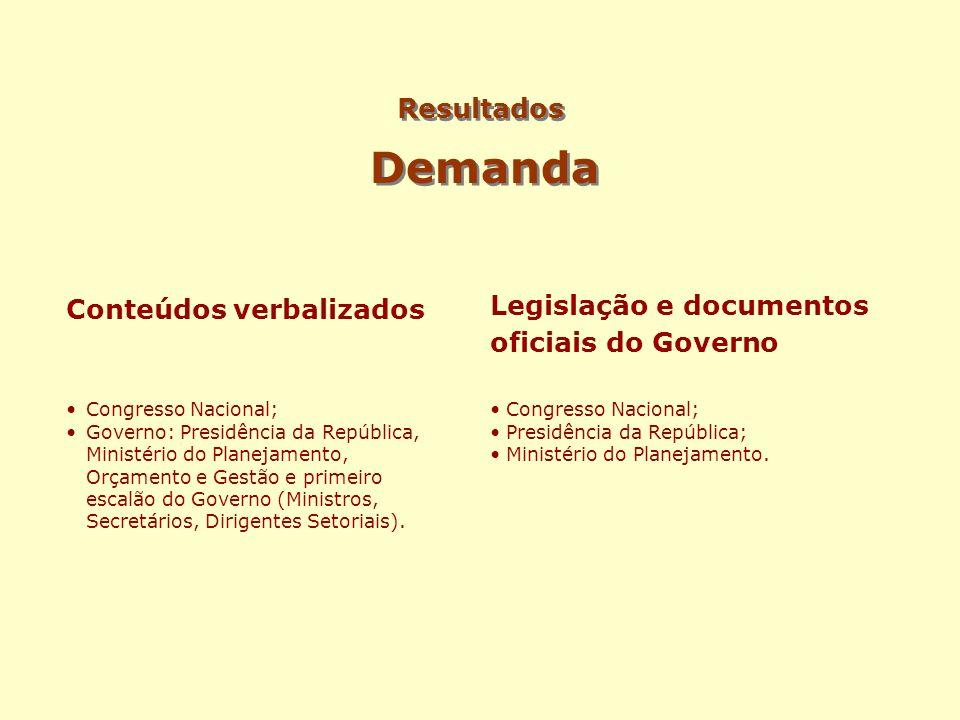 Resultados Demanda Conteúdos verbalizados Congresso Nacional; Governo: Presidência da República, Ministério do Planejamento, Orçamento e Gestão e prim