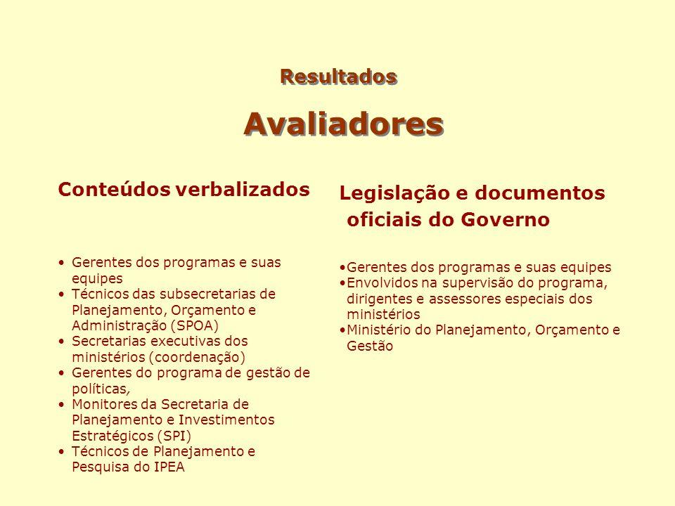 Resultados Avaliadores Conteúdos verbalizados Gerentes dos programas e suas equipes Técnicos das subsecretarias de Planejamento, Orçamento e Administr