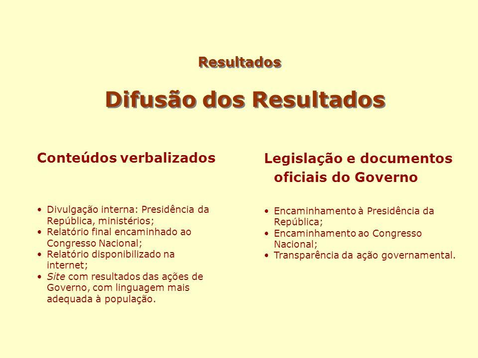 Resultados Difusão dos Resultados Conteúdos verbalizados Divulgação interna: Presidência da República, ministérios; Relatório final encaminhado ao Con