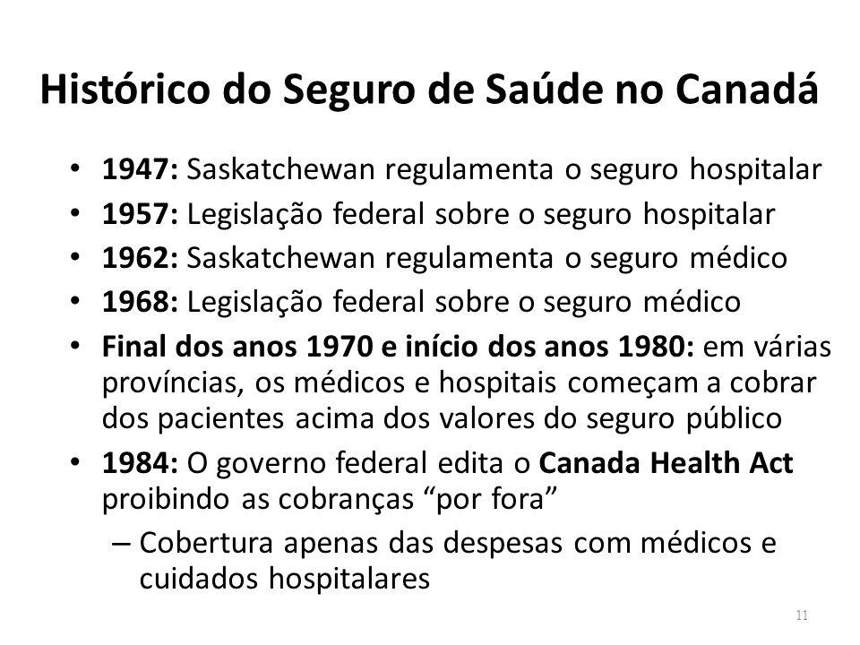 Histórico do Seguro de Saúde no Canadá 1947: Saskatchewan regulamenta o seguro hospitalar 1957: Legislação federal sobre o seguro hospitalar 1962: Sas