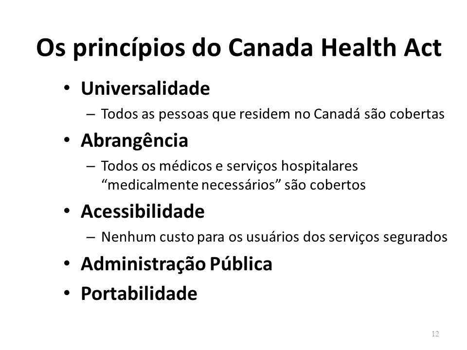 Os princípios do Canada Health Act Universalidade – Todos as pessoas que residem no Canadá são cobertas Abrangência – Todos os médicos e serviços hosp